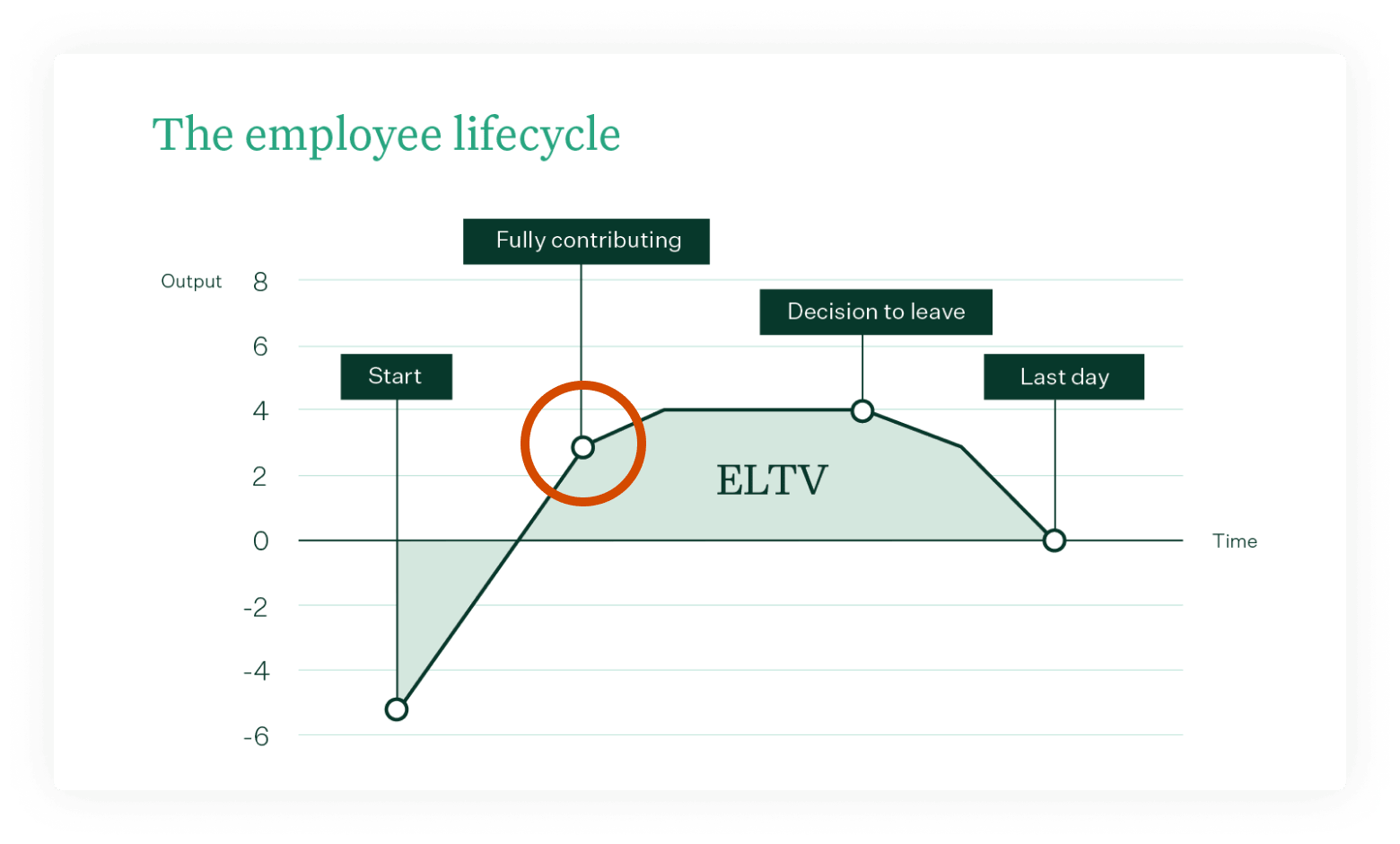 ELTV – The employee lifecycle – Inflection point
