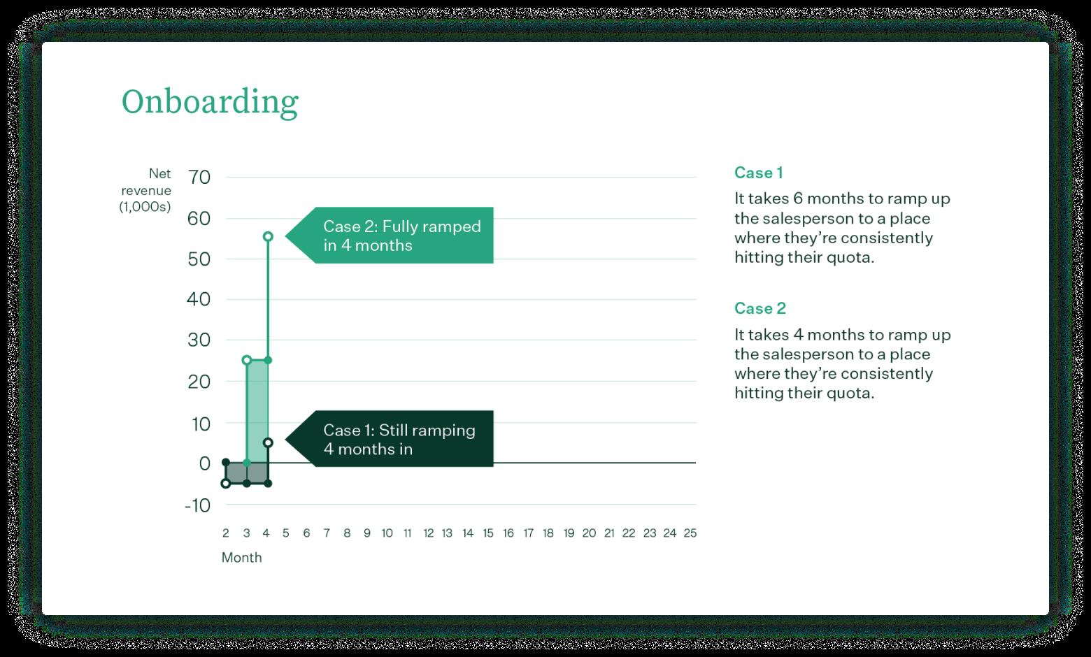 ELTV Onboarding Case comparisons chart