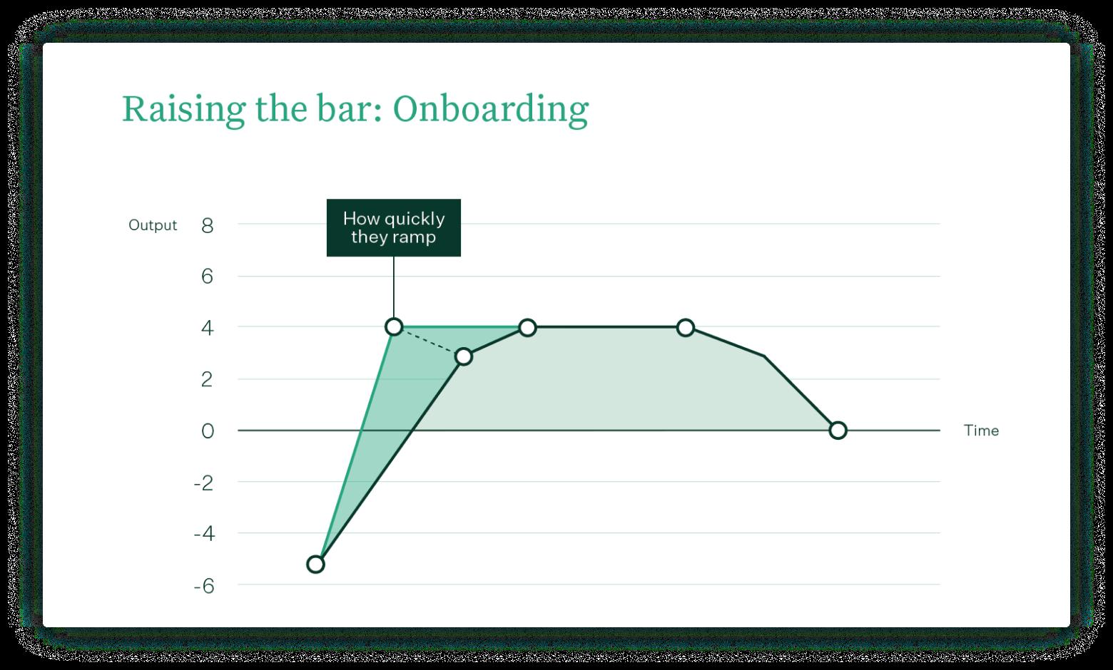 ELTV - Raising the bar - Onboarding