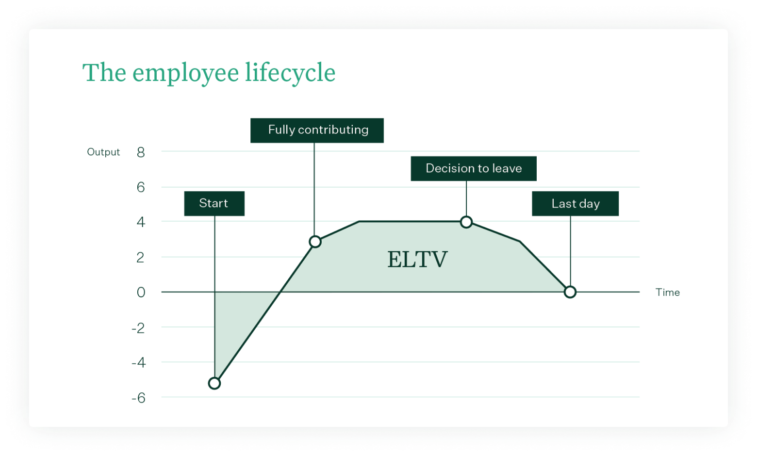 Graph of Greenhouse's employee lifecycle