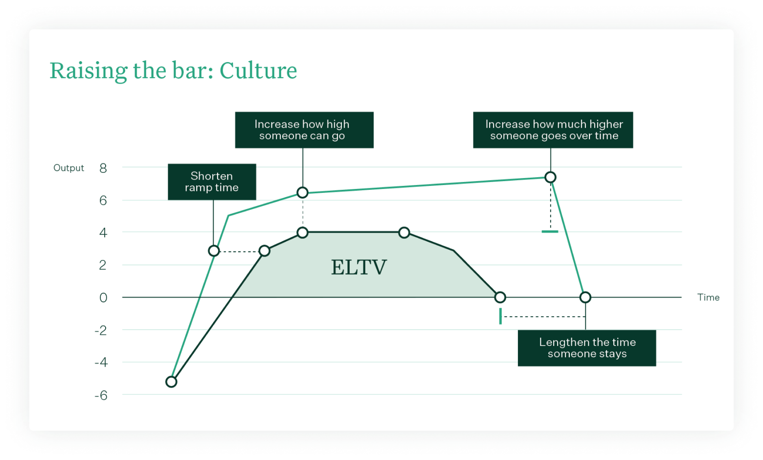 ELTV – Raising the bare: Culture