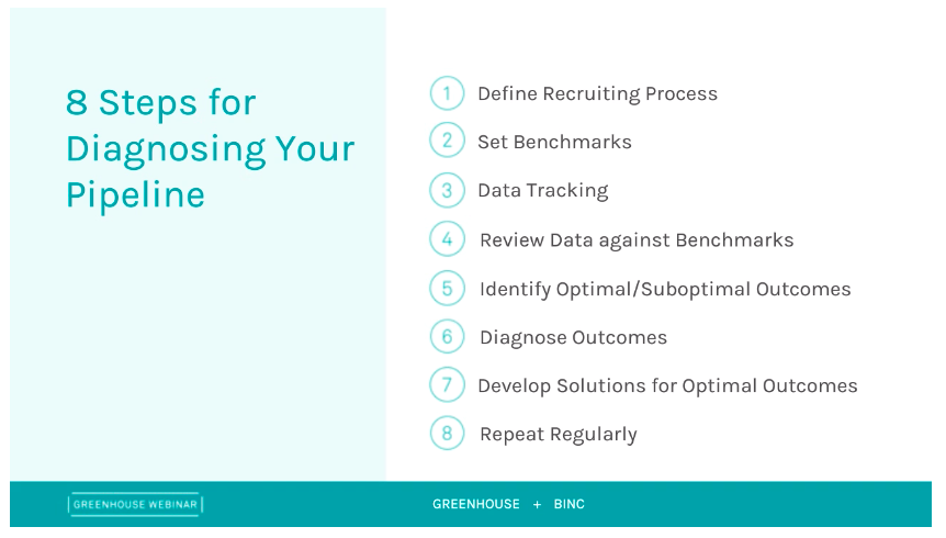 Greenhouse and Binc presentation slide of 8 Steps for diagnosing your pipeline