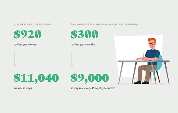 Dollars saved graphic of implementing e-signature software