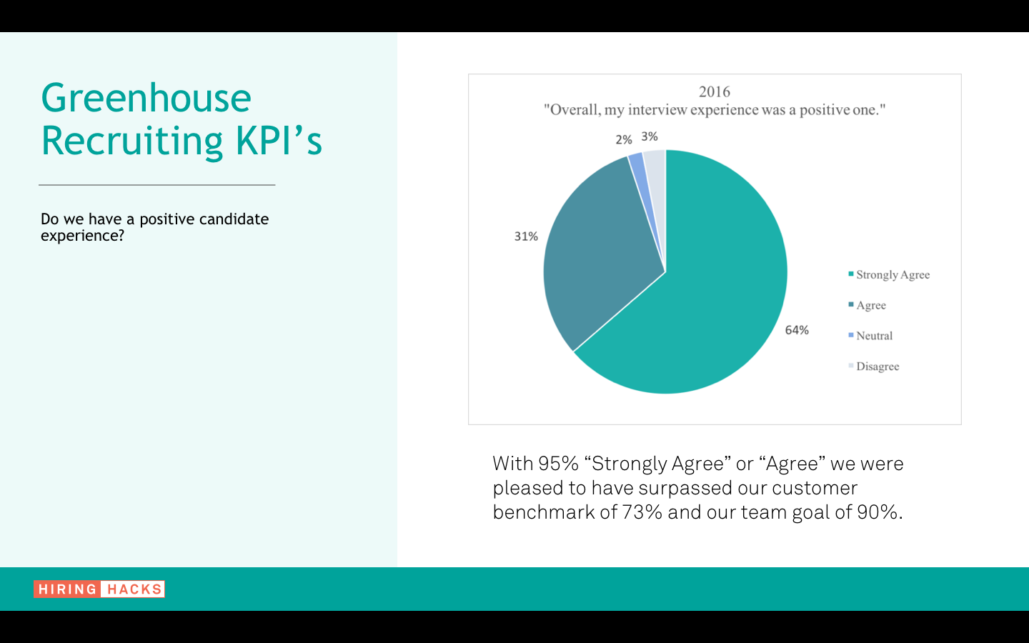 Sample graph of Greenhouse Recruiting KPIs