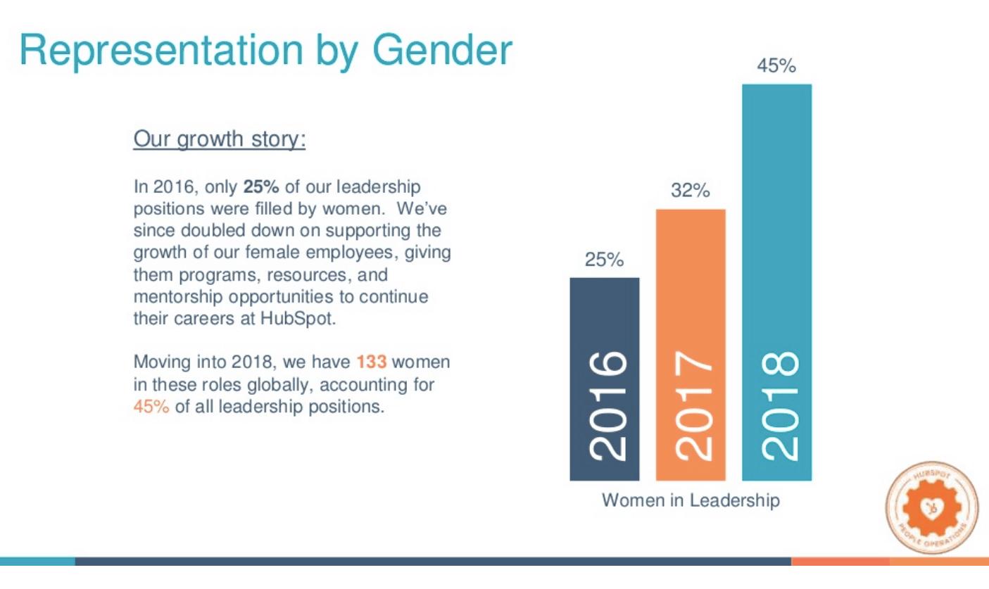 HubSpot 2018 diversity report by gender