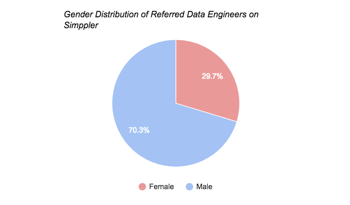 Simppler Referred by data engineers chart