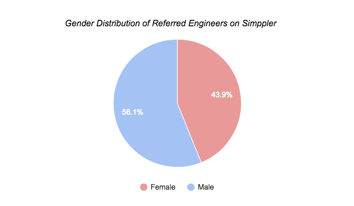 Simppler Referred by engineers chart