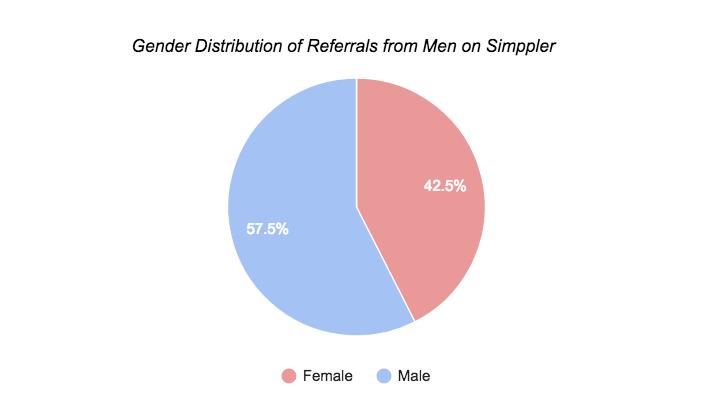 Simppler Referred by Men chart