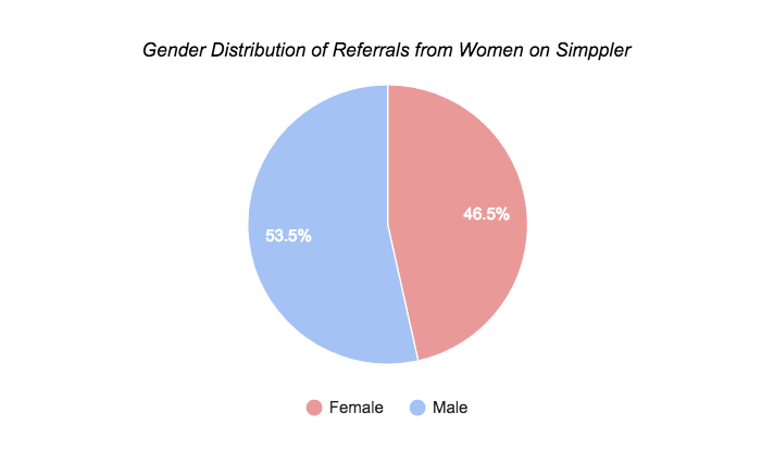 Simppler Referred by Women chart