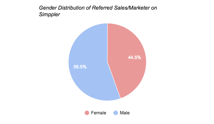 Simppler Referred by sales chart