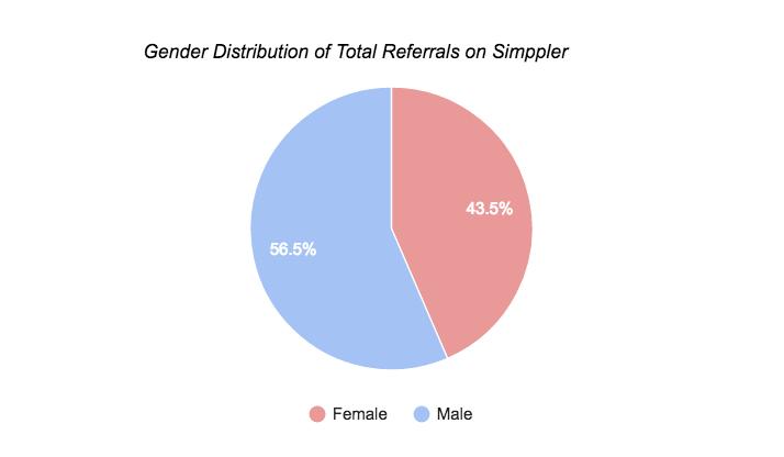 Simppler Total Referrals chart