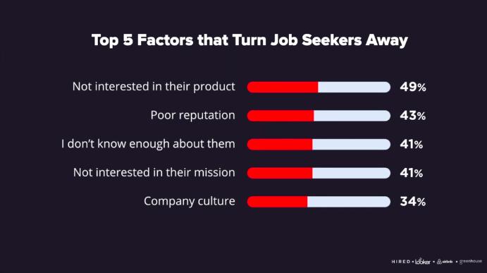 Sample slide from the Emerging Trends in Employer Brand webinar