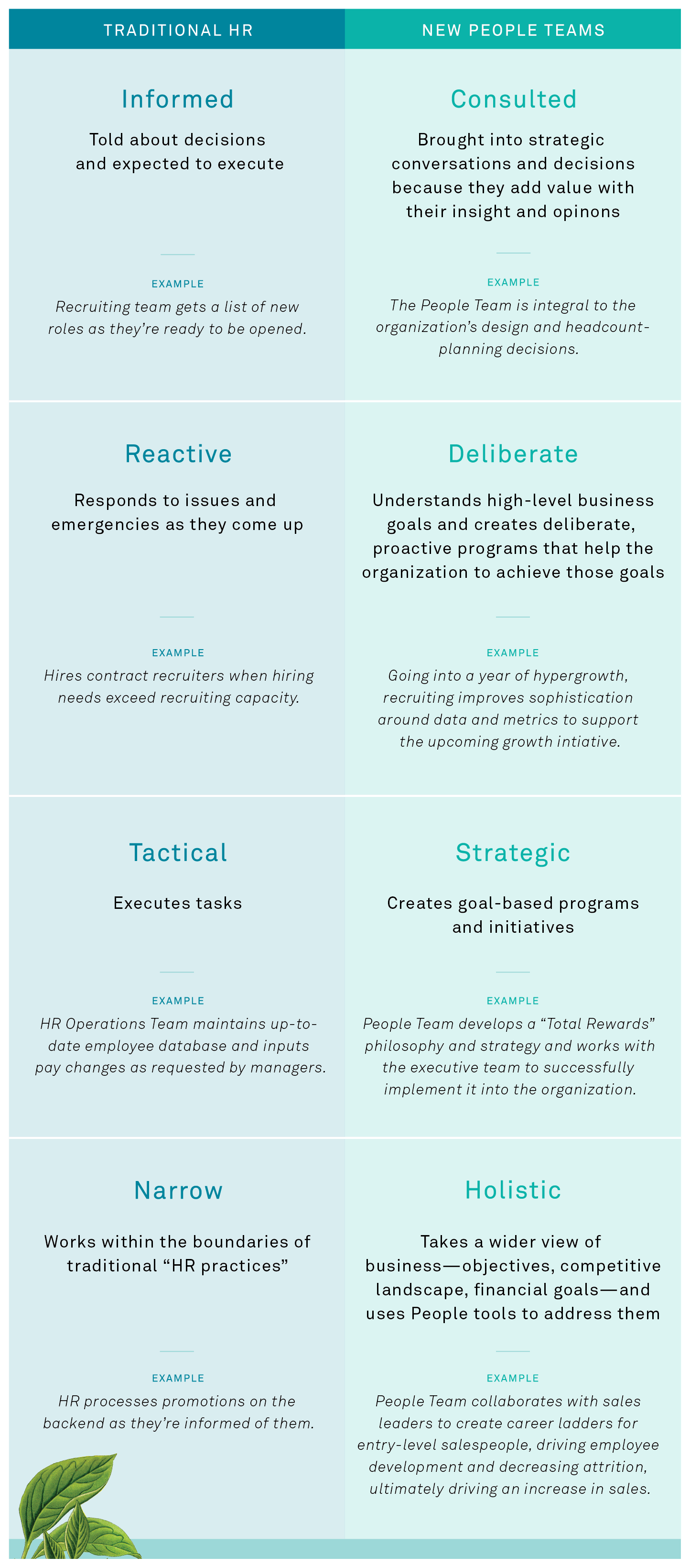 An infographic chart of traditional HR vs New People Teams