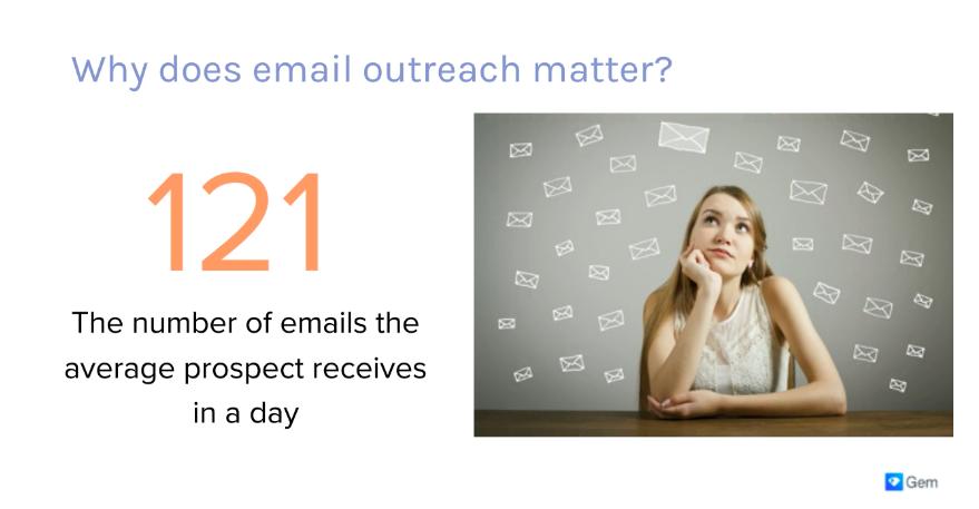 CRM webinar average daily emails presentation slide