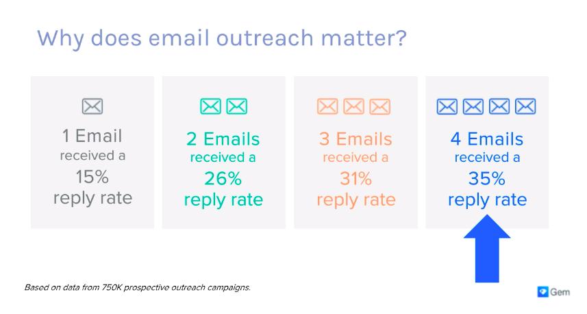 CRM webinar email stats presentation slide