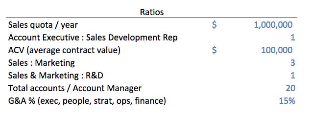 Sample major ratios for a SaaS business