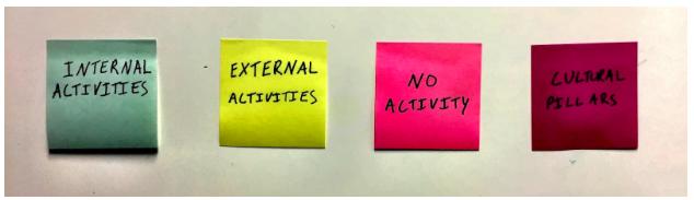 Organizational company culture of four pillars