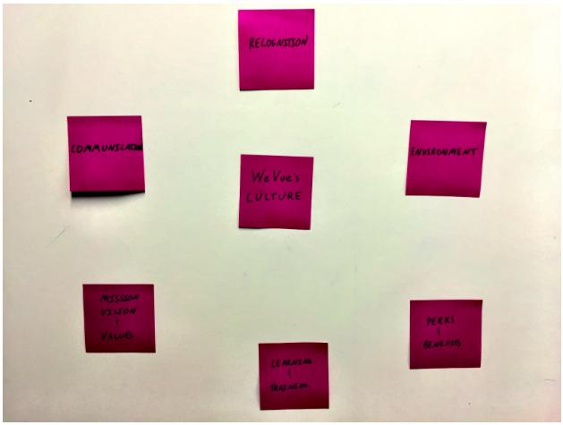 Organizational company culture of seven cultural pillars