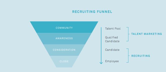 recruiting funnel kpi