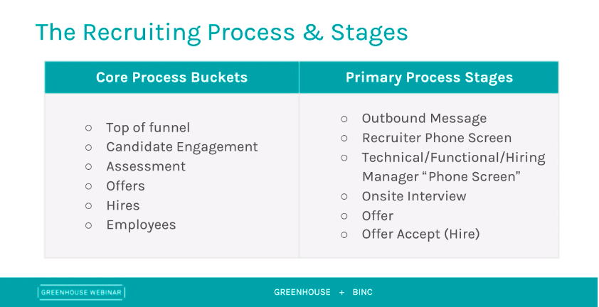 Greenhouse and Binc presentation slide of the recruiting process and stages
