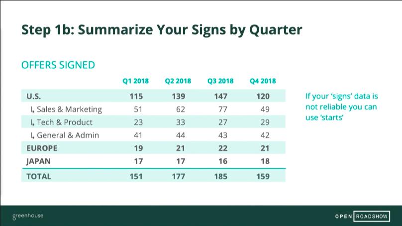 Sample slide of summarize your signs by quarter
