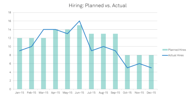 the_numbers_game_hiring_planned_vs_actua