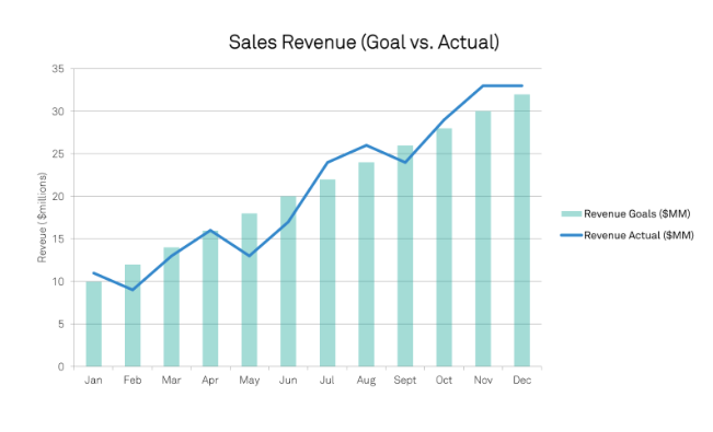 the_numbers_game_sales_revenue_chart.png