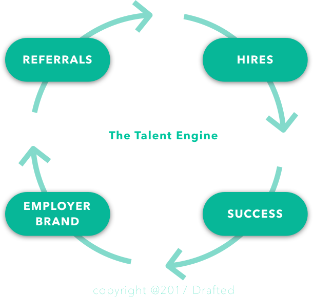 outsourcing recruiting process