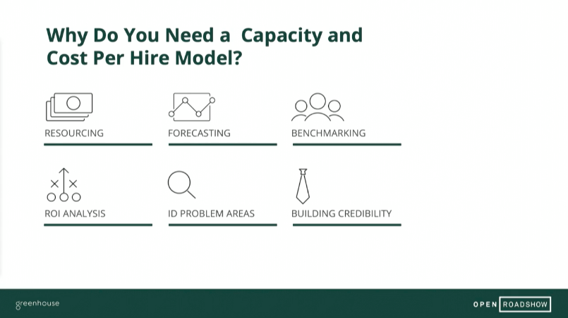 Sample slide from the capacity and cost per hire modeling presentation